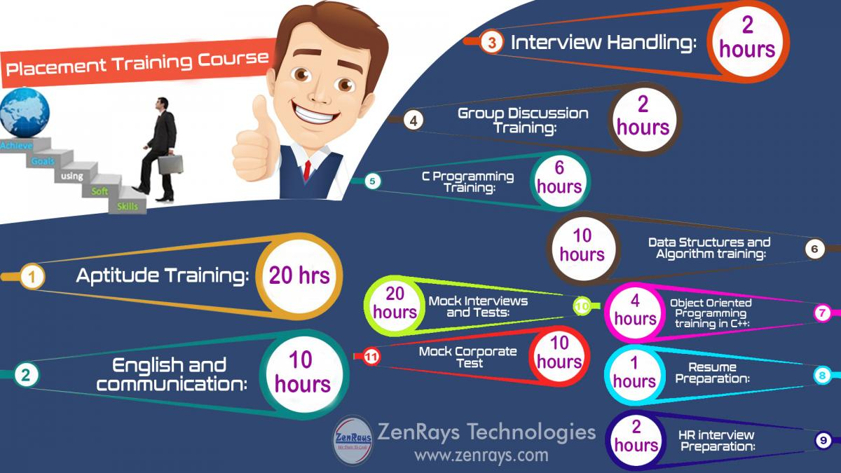 Best Pre Placement Training In Bangalore Top Placement Institute